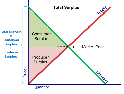 consumer surplus Consumer and producer surplus we've already talked about the notion ofe ciency, noting that the market usually lead to e cient outcomes (principle #8).
