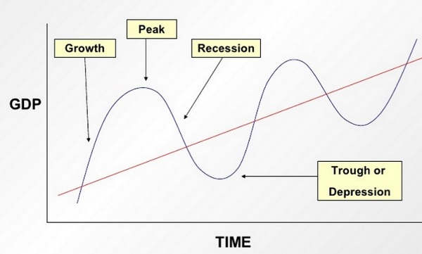 Business Cycle CFA L1